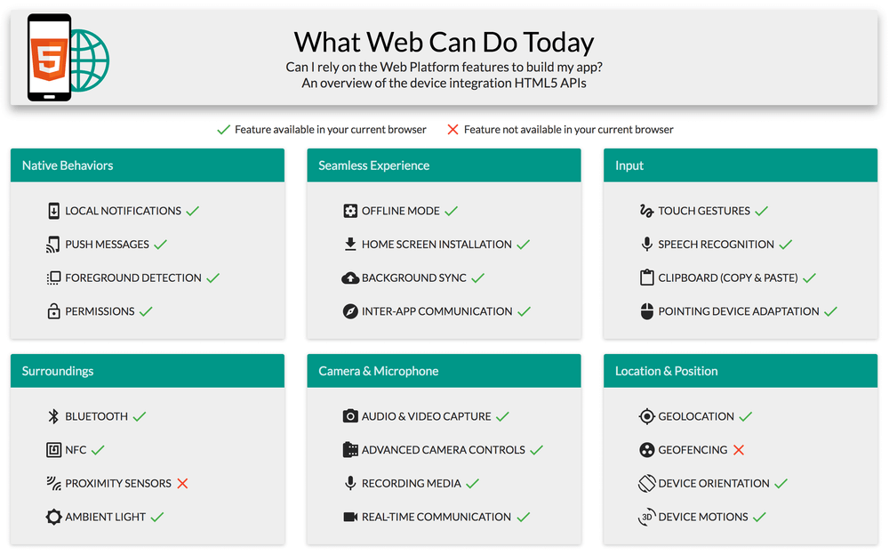 What Web Can Do Today?